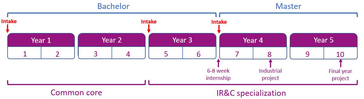 IR&C specialization